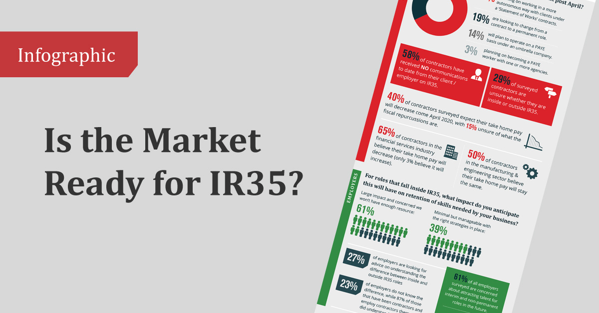 Is the Market Ready for IR35?